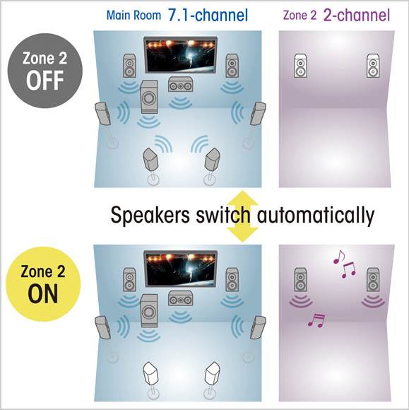 Powered Zone 2 speaker outputs share the best of both worlds Image