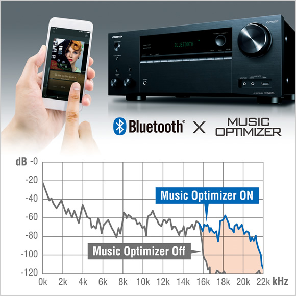 Advanced Music Optimizer™ boosts compressed audio quality Image