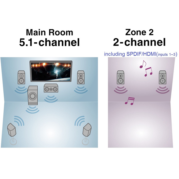Share audio flexibly in Zone 2 Image