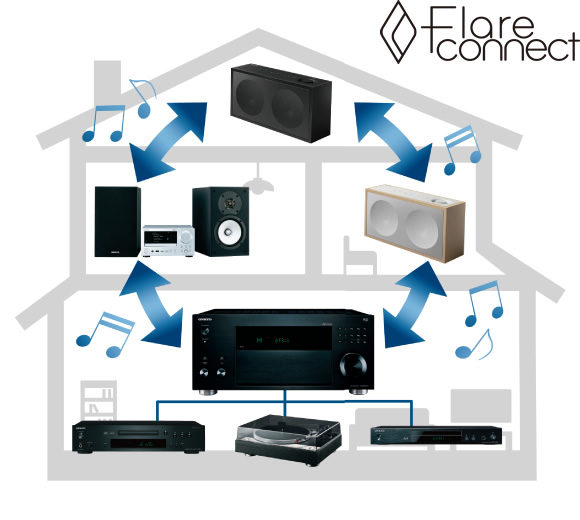FireConnect Wireless Multi-room Solution Image