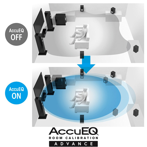 AccuEQ Advance with AccuReflex Image