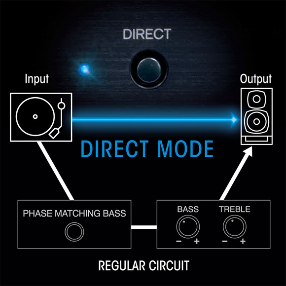 Direct Mode brings you closer to the source Image