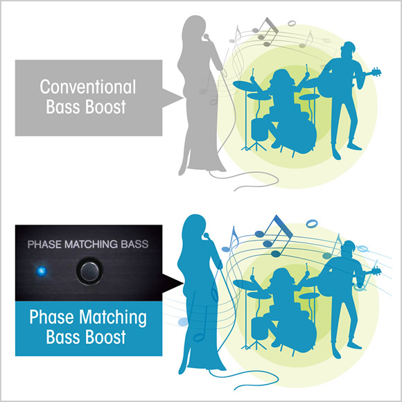 Phase Matching Bass Boost enriches sound at low volume Image
