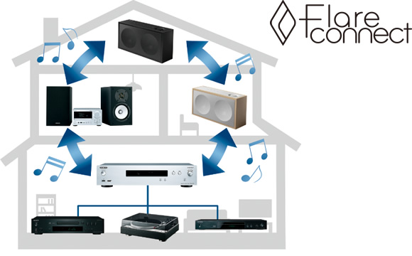 FlareConnect Wireless Multi-room Audio Image