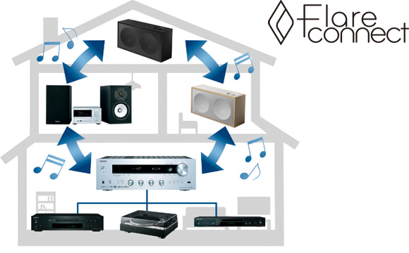 FlareConnect Wireless Multi-room Audio Image