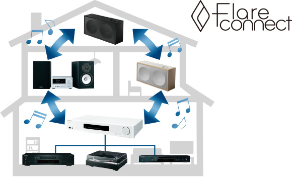 FireConnect Wireless Multi-room Audio Image