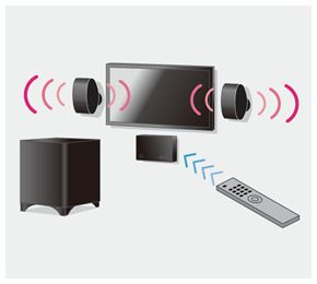 Home Theater System Learns Your TV Remote Controller Commands Image