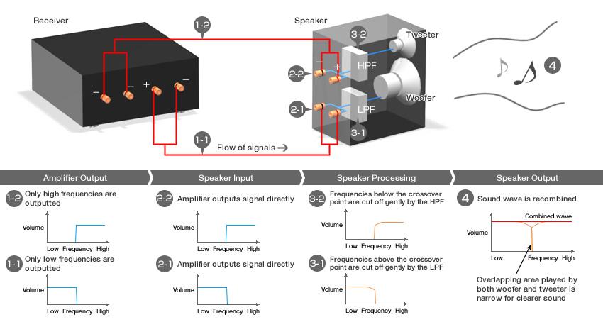 На рисунке схема подключения.  Вывод.  В основе традиционных схем обработки сигнала, как однопроводных...