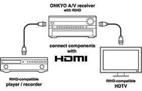 TX-NR515AE | ONKYO Asia and Oceania Website